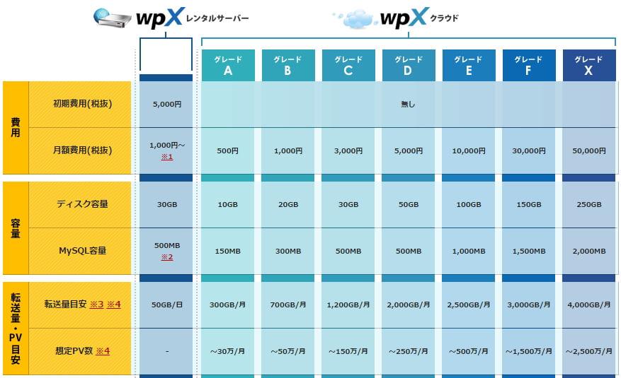 WPXスペック比較表