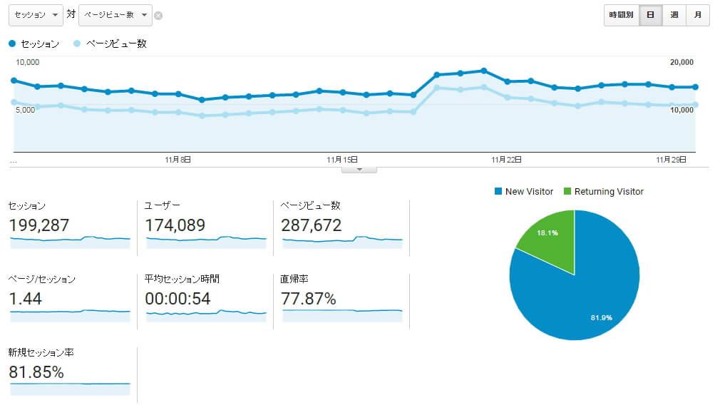 WPXクラウド直近30日のサイトアクセスとPV